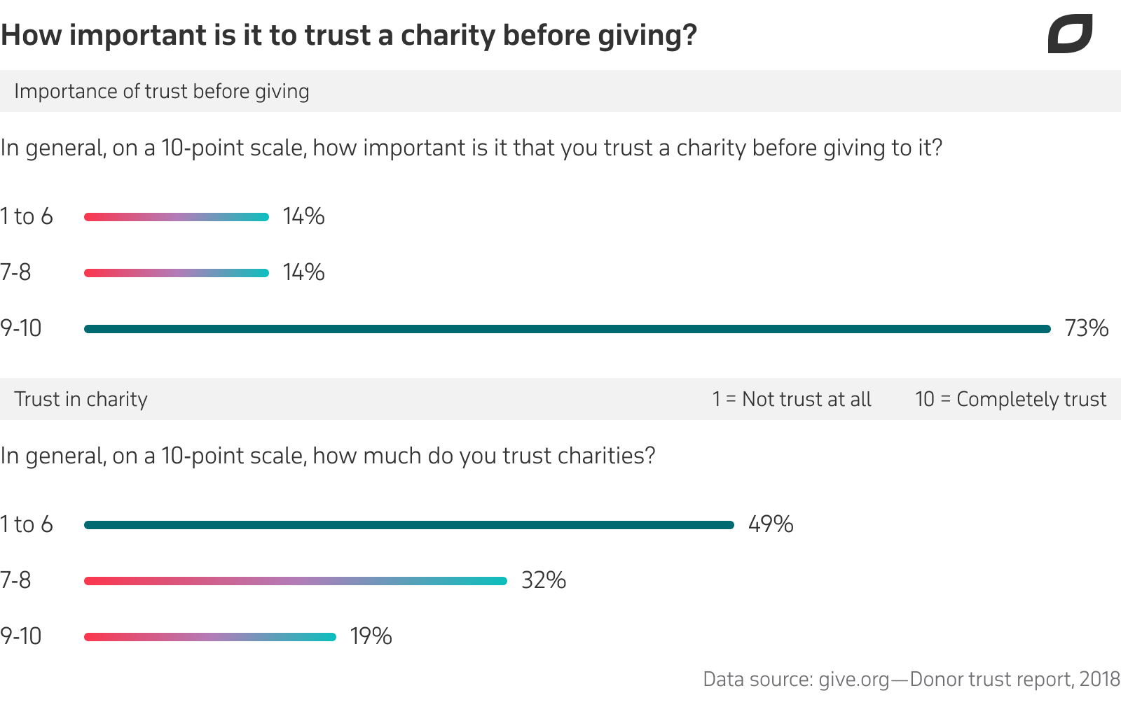 1_How important is it to trust a charity before giving_