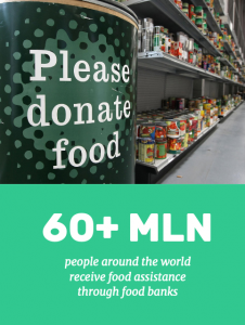 60+ MLN people around the world receive food assistance through food banks